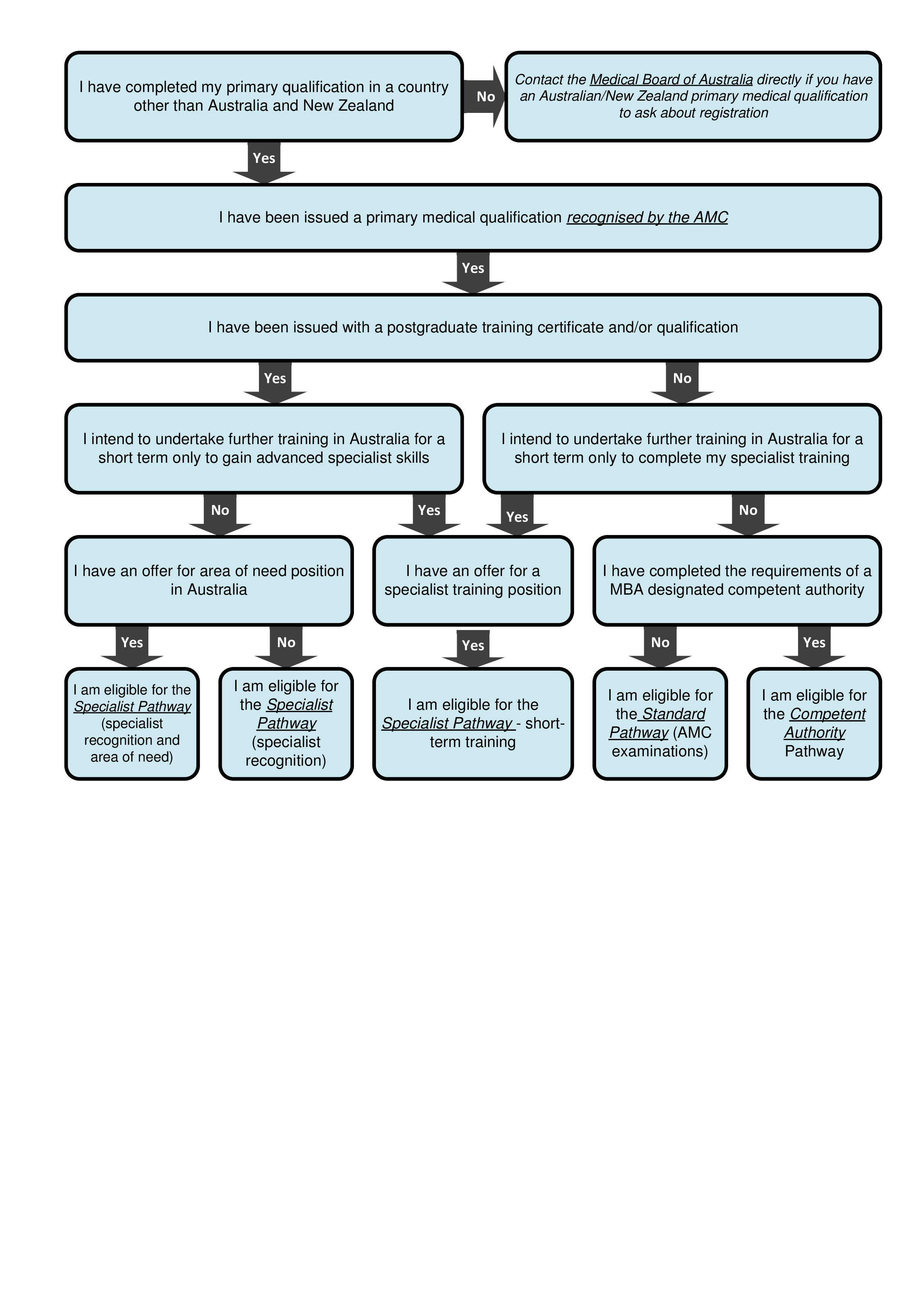 Self-check to determine which pathway to take